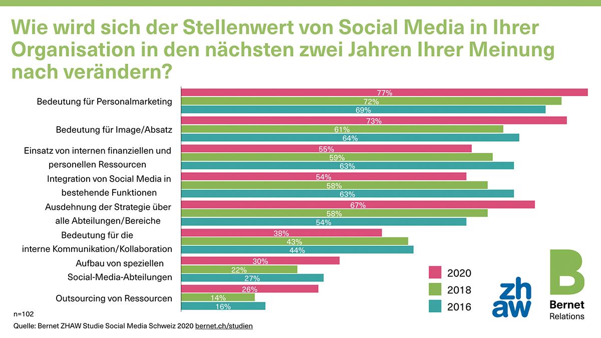 social-media-schweiz-2020-21-stellenwert-zukunft_50729217381_o