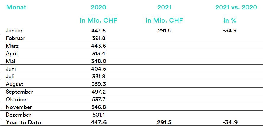17_02_2021_DE_Gesamtmarkt-Tabelle