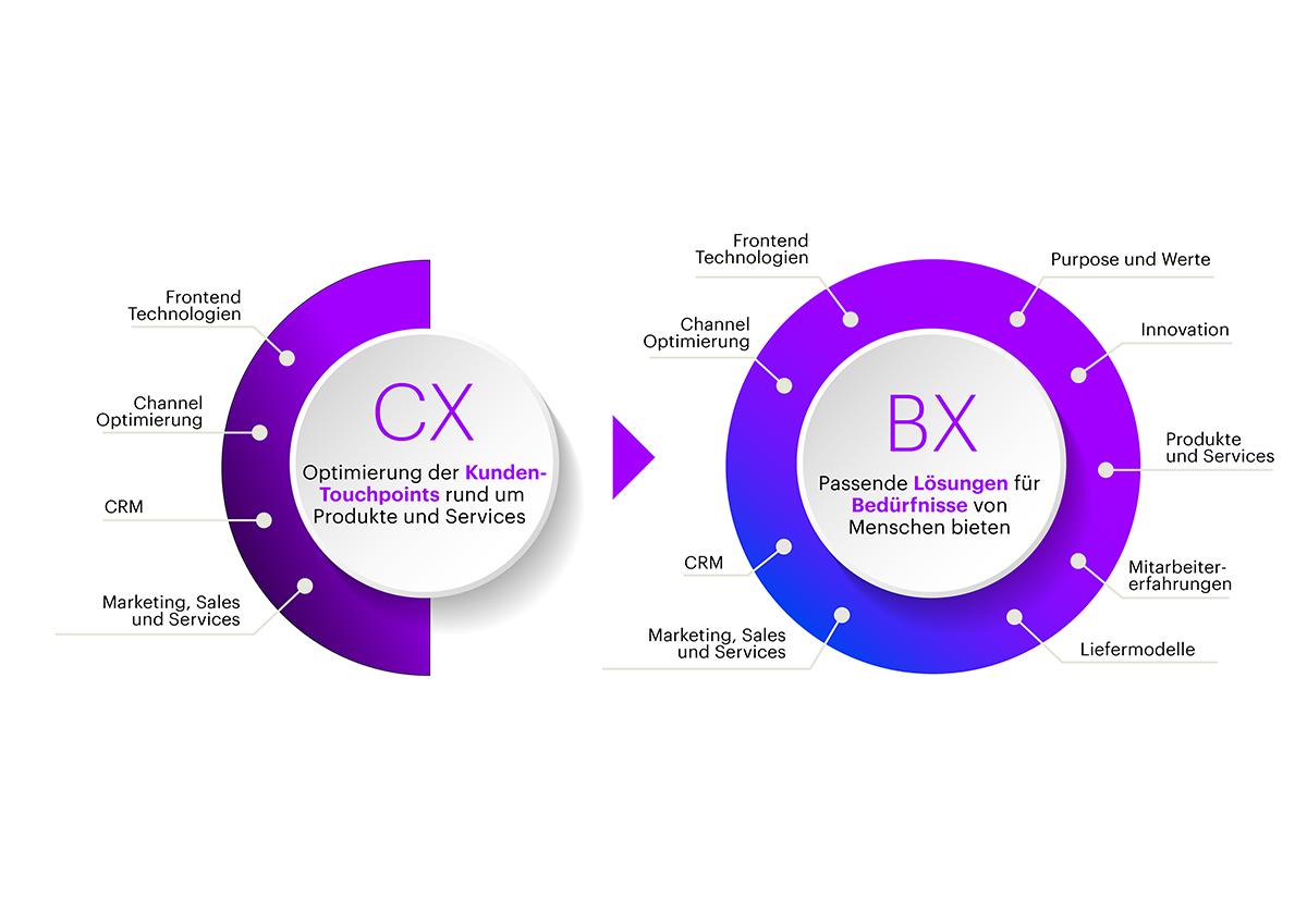CX-BX_Chart_DE