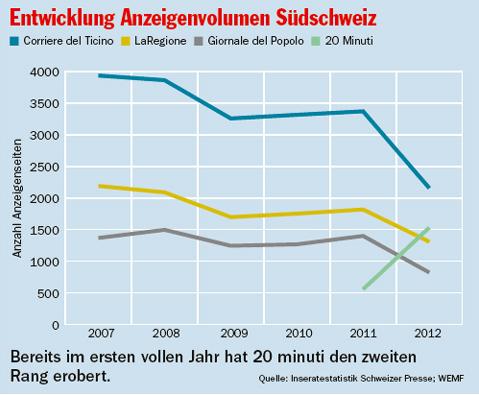 Anzeigenvolumen-Suedschweiz-entw