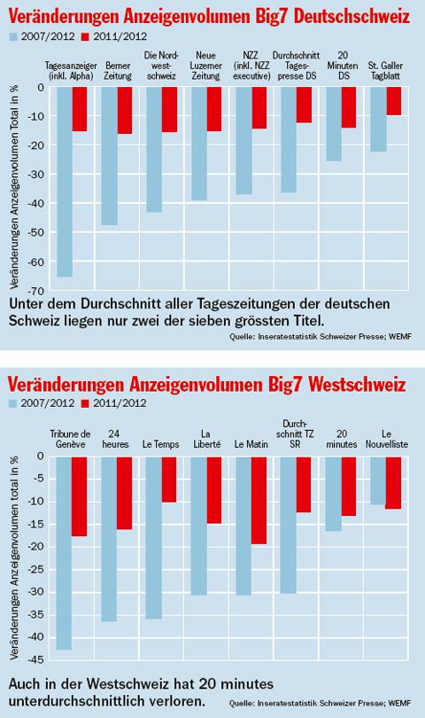 Anzeigevolumen-Deutsch-und-Westschweiz