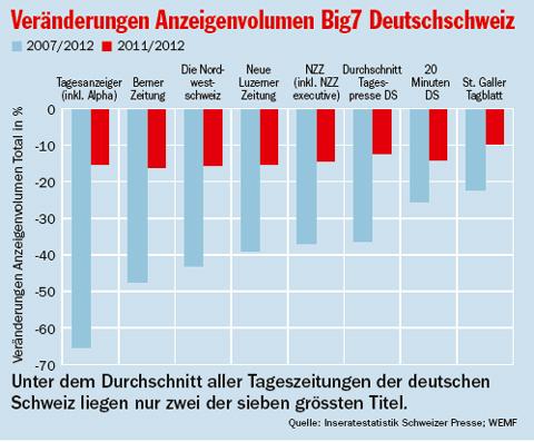Anzeigevolumen-Deutsch-veraenderung