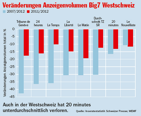 Anzeigevolumen-Westschweiz-ver