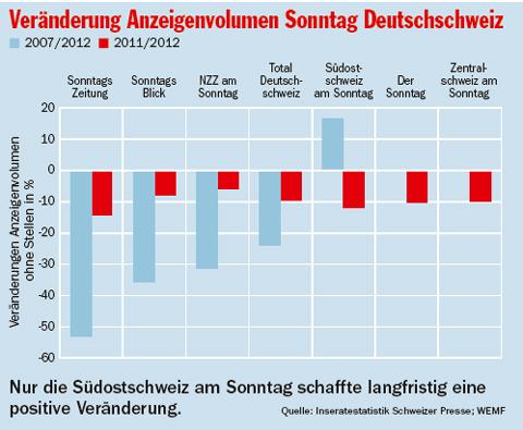 anzeigenvolumen-sonntag-deutschschweiz-ver_0