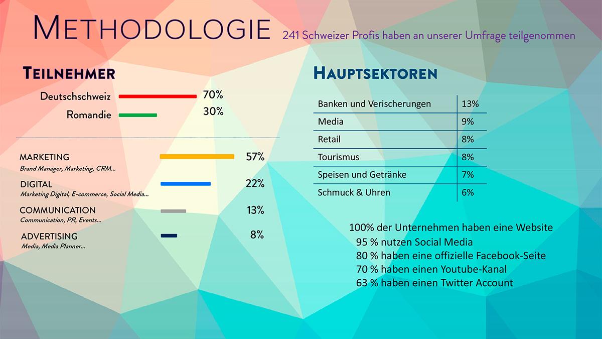 Ergebnisse---Programmatic-Schweiz-4