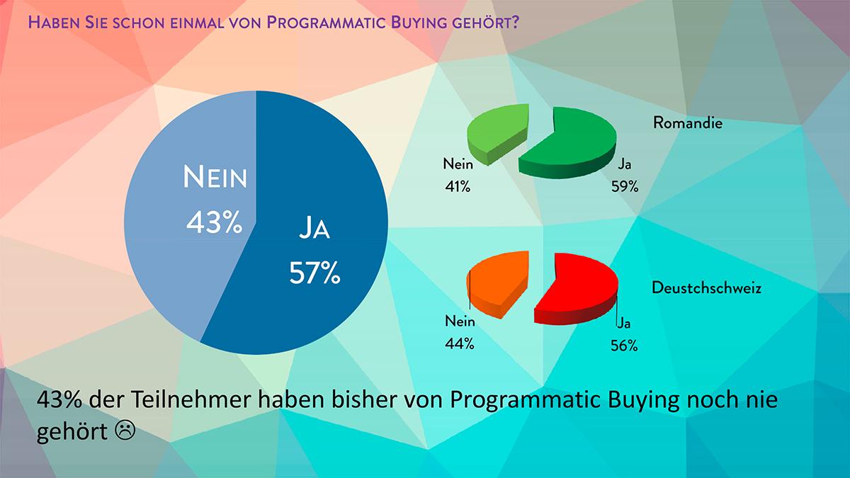 Ergebnisse---Programmatic-Schweiz-5