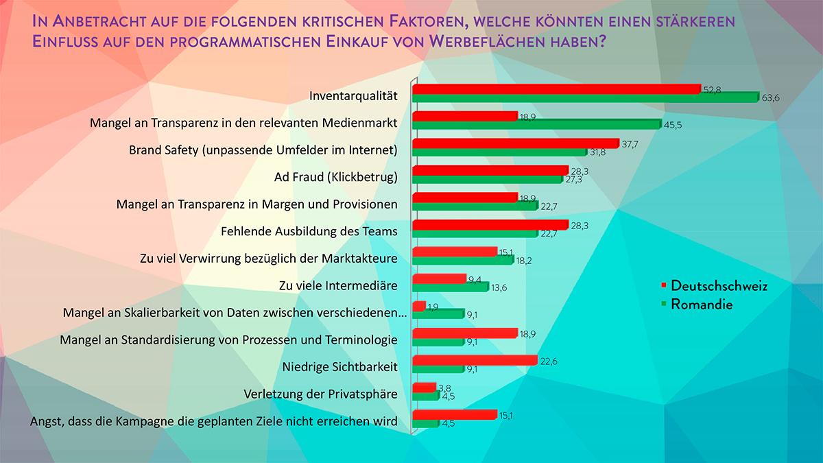 Ergebnisse---Programmatic-Schweiz-7