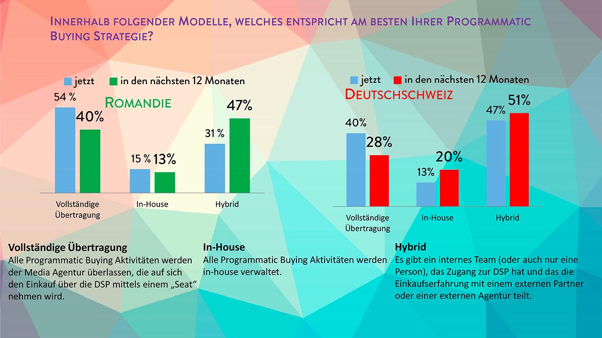 Ergebnisse---Programmatic-Schweiz-8