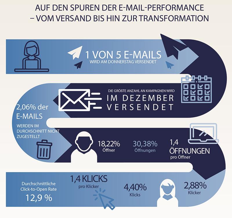 CheetahDigital_Email_Benchmark_DE_Infografik