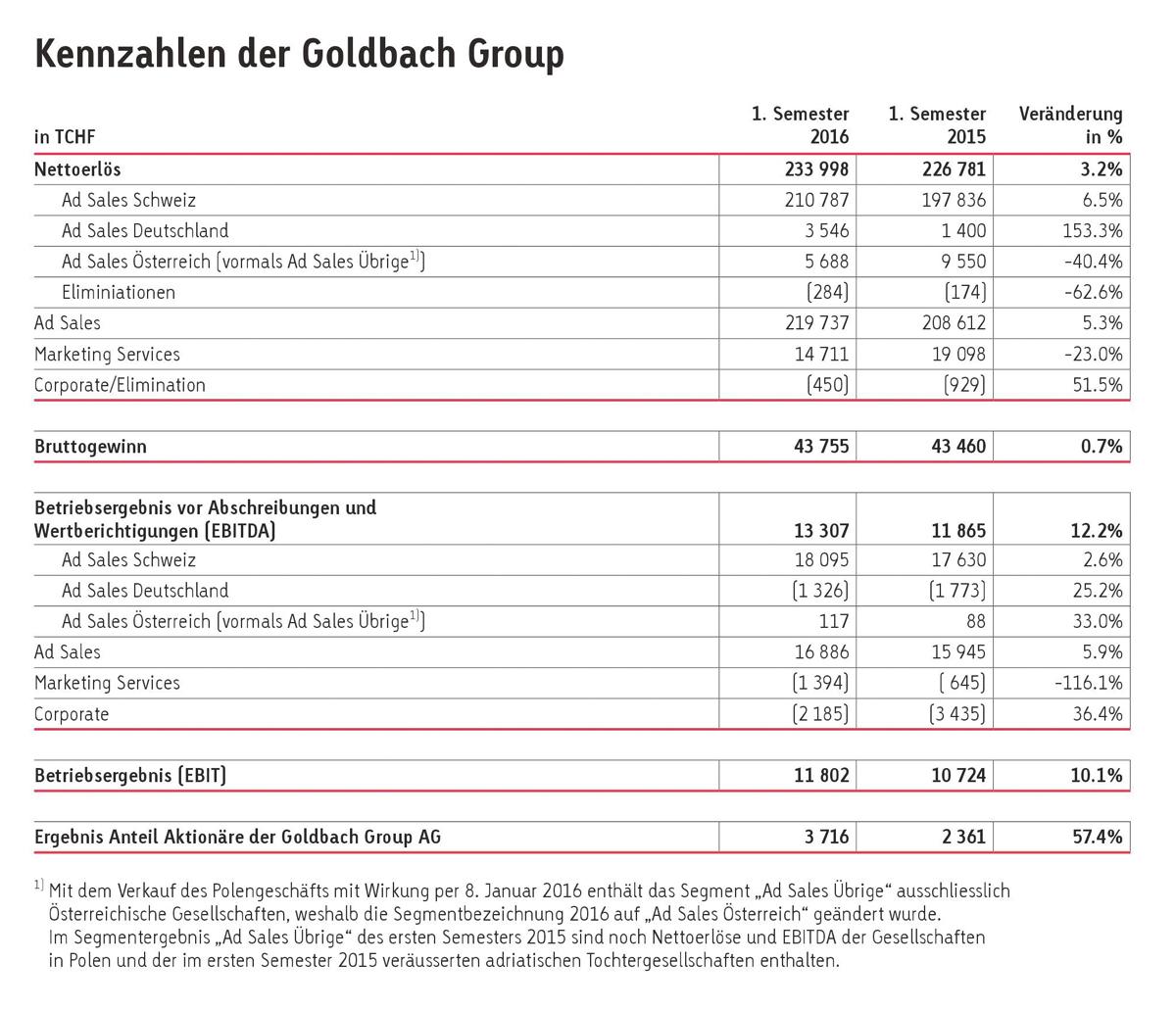 goldbachzahlen