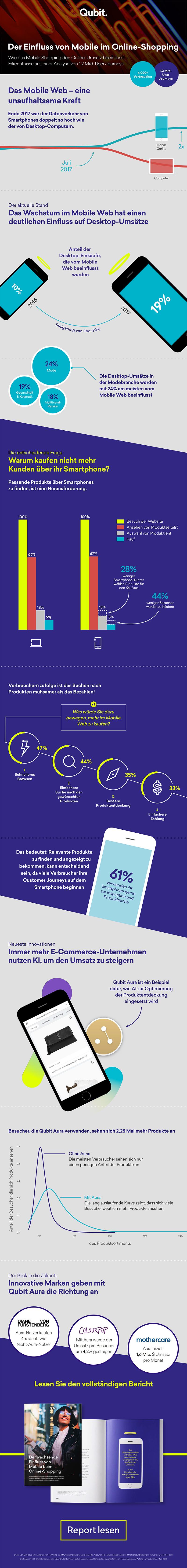 Infografik-Mobile-Shopping