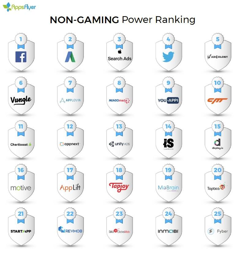 Non-Gaming Power Ranking