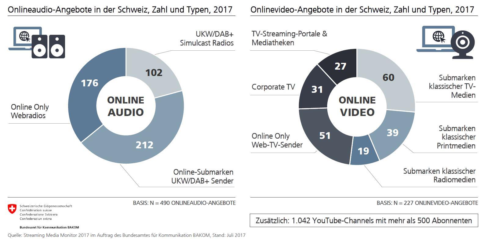 Streaming-Media-Monitor-Schweiz-2017_Grafik_Angebote