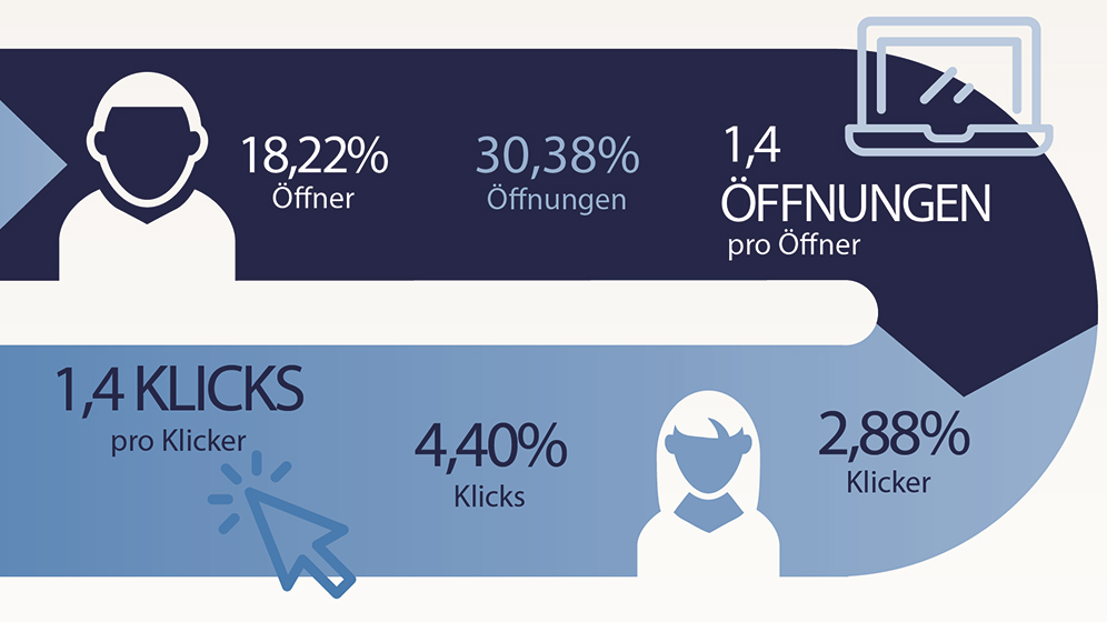 cheetahdigital_email_benchmark_de_infografik-t