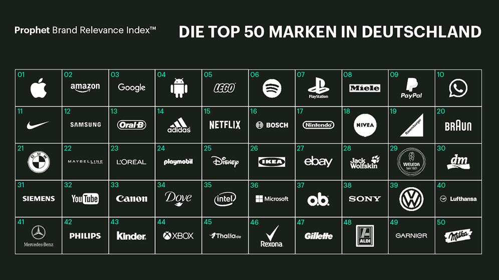 topmarkenderdeutschen