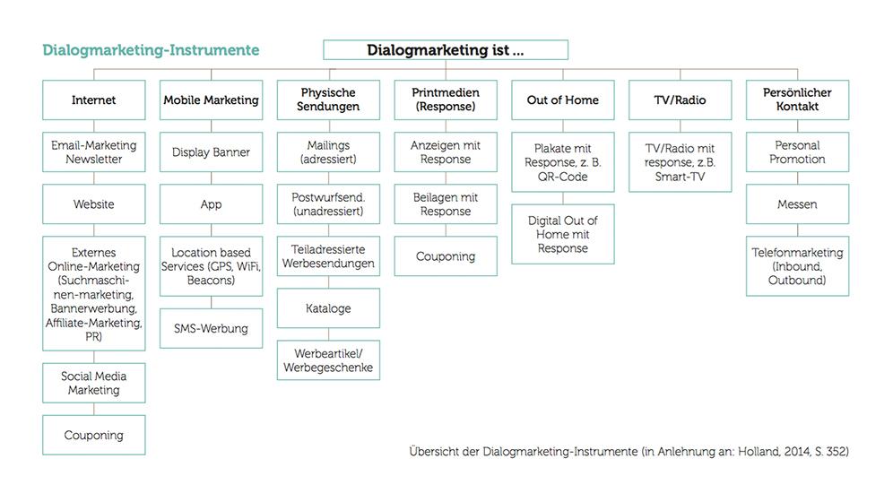 dialogmarketing-ist