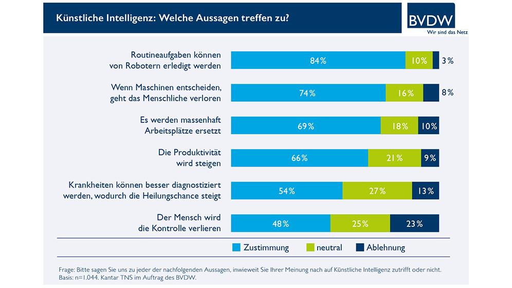 bvdw_kuenstl_intelligenz_web_3-t