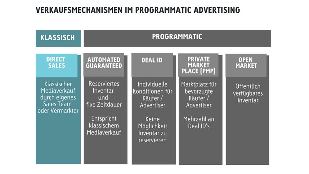 programmatic-advertising-2