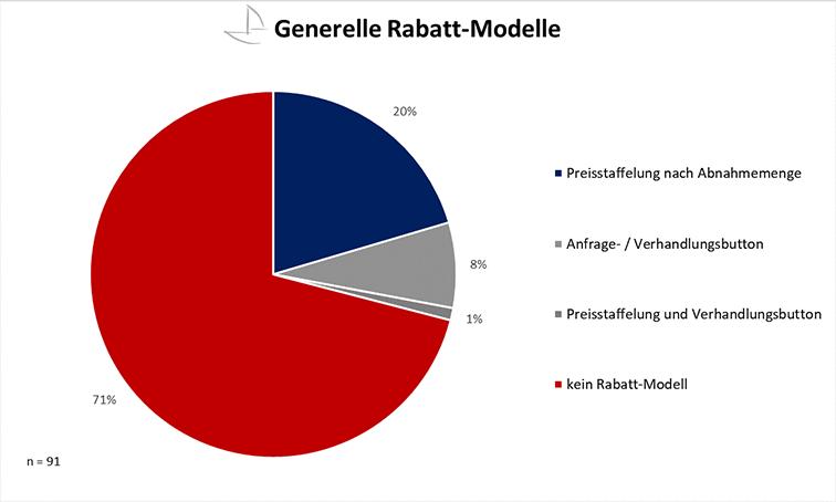 Grafik_Generelle_Rabatt_Modelle