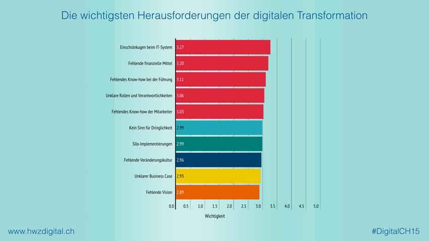 Herausforderung_DigitalTransfo