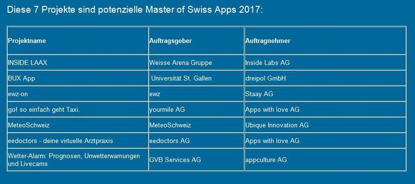 Masterkandidaten Apps