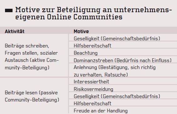 Online_Communities