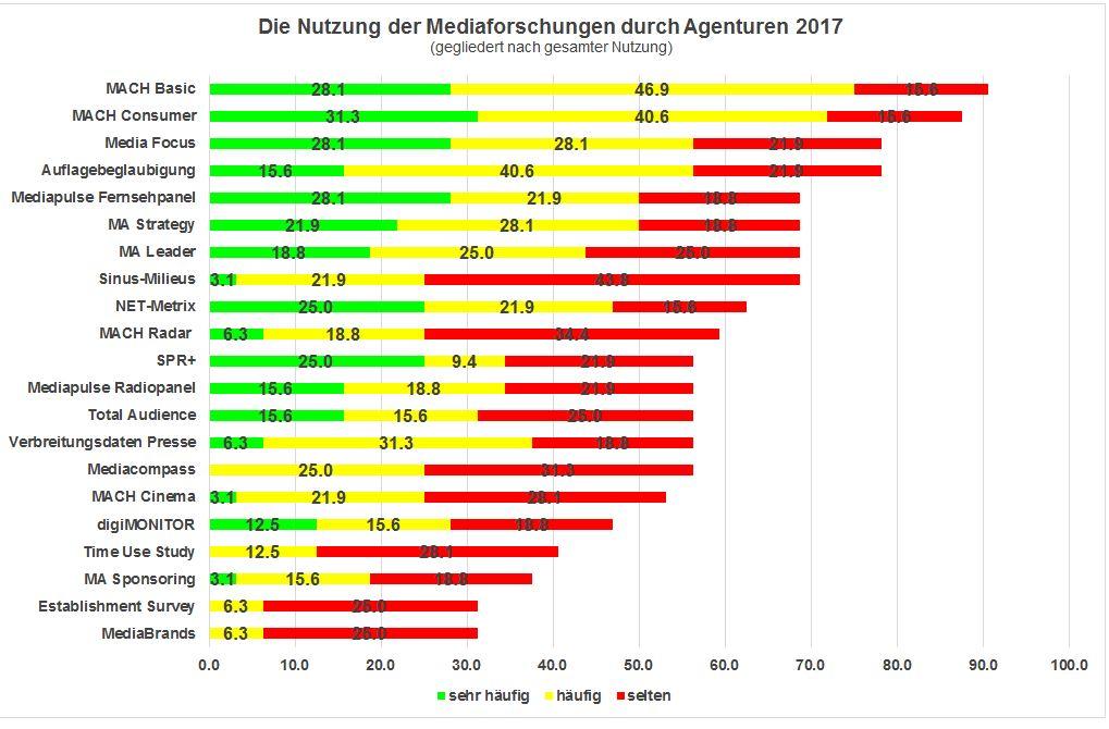 mediaforschung_grafik2
