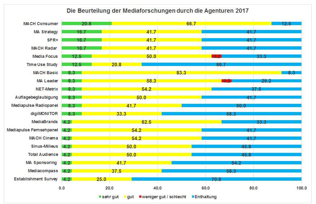 mediaforschung_grafik4